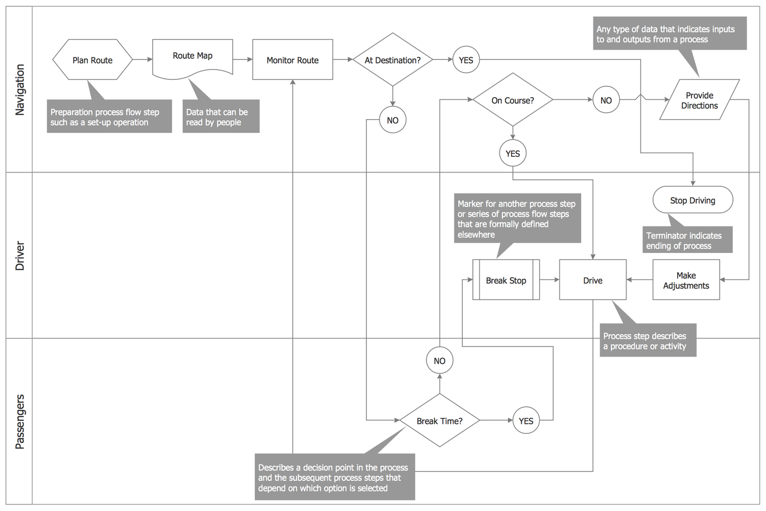 Horizontal Process Flowchart Template