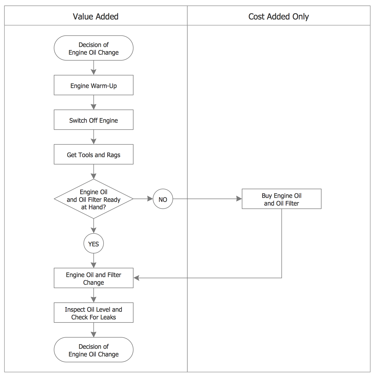 Process Flowchart — Replacing Engine Oil