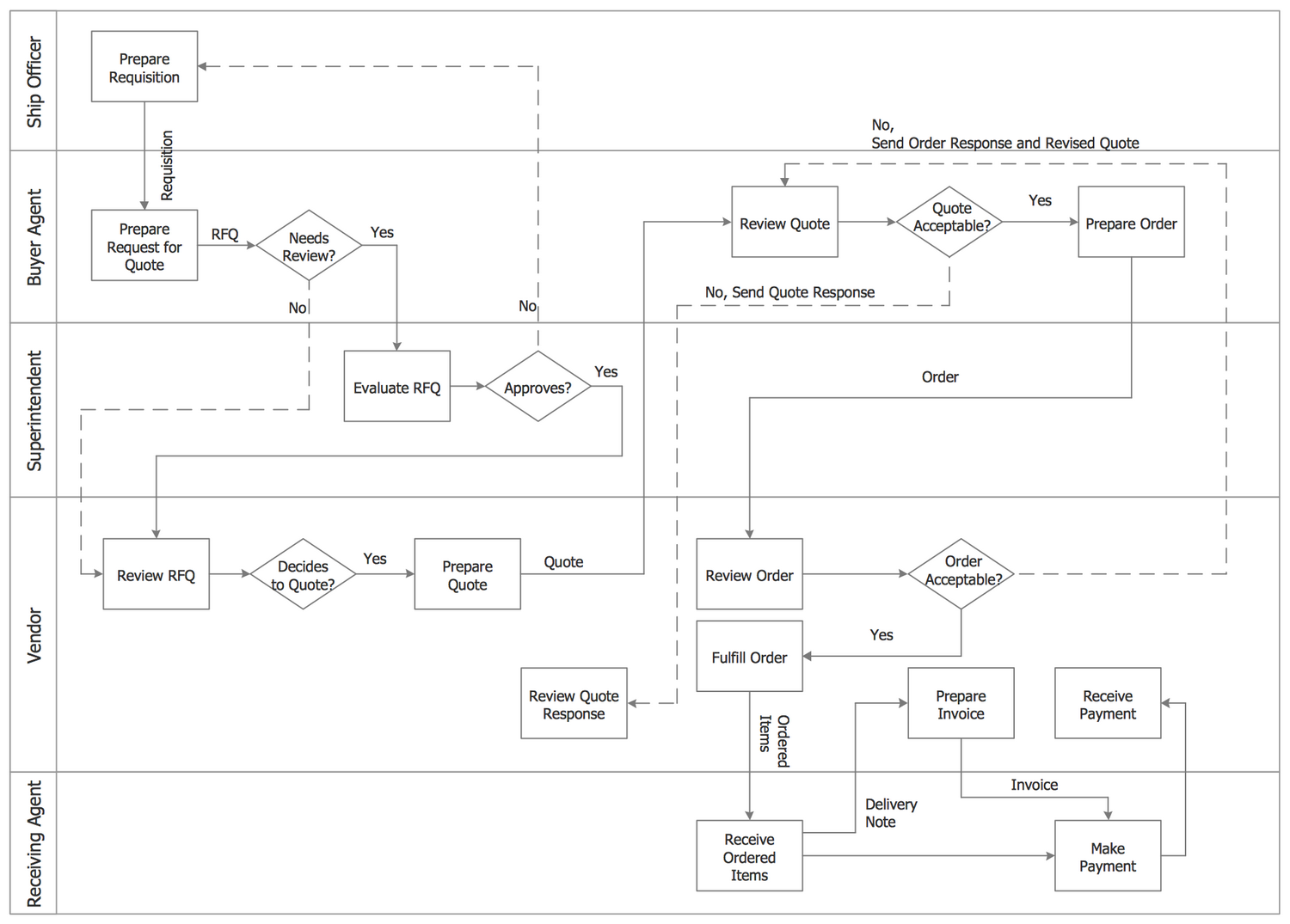 Process Flowchart - Trading Process