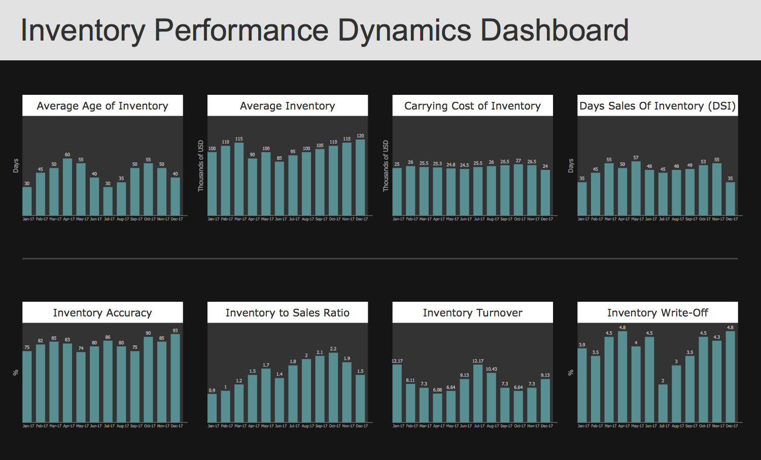 Template - Performance Dynamics Dashboard