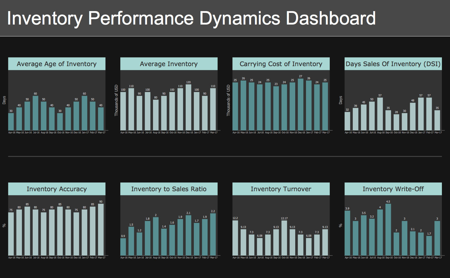 Inventory Performance Dynamics Dashboard