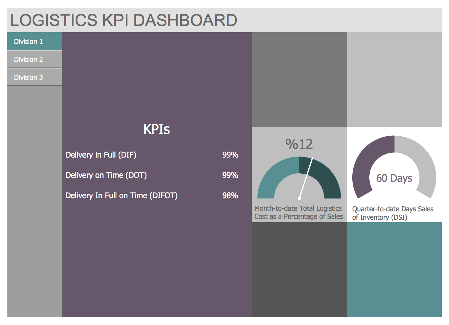 Template - Logistics KPI Dashboard