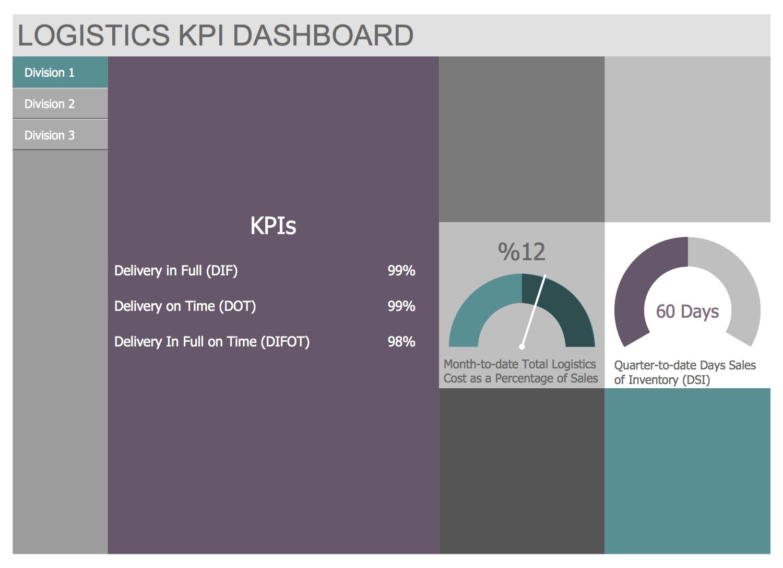 Template - Logistics KPI Dashboard