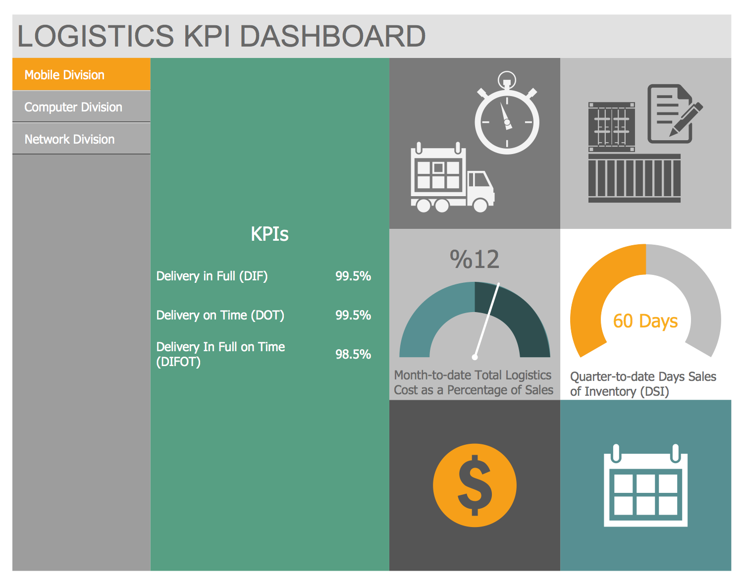 Logistics KPI Dashboard