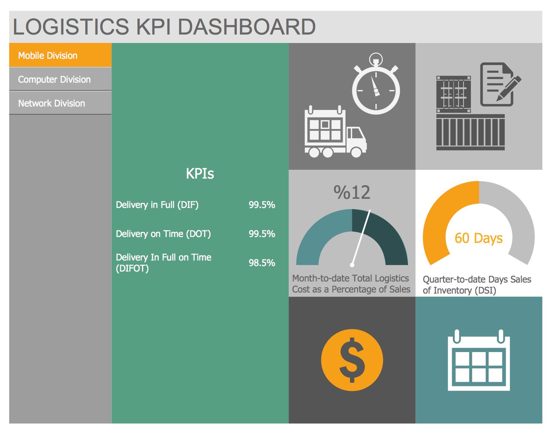 Logistics KPI Dashboard
