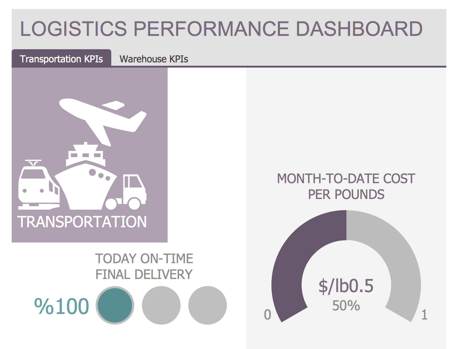 Template - Logistics Performance Dashboard