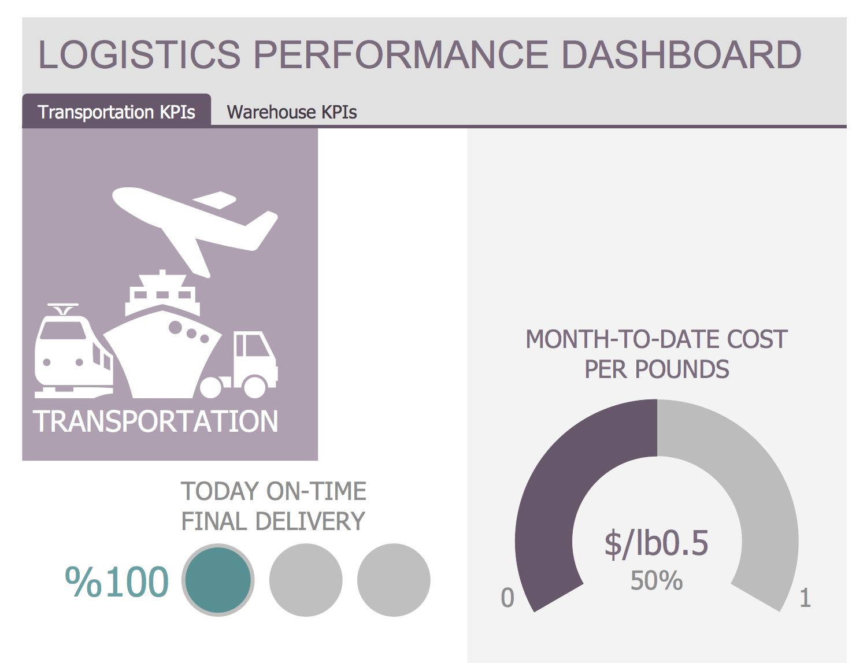 Template - Logistics Performance Dashboard