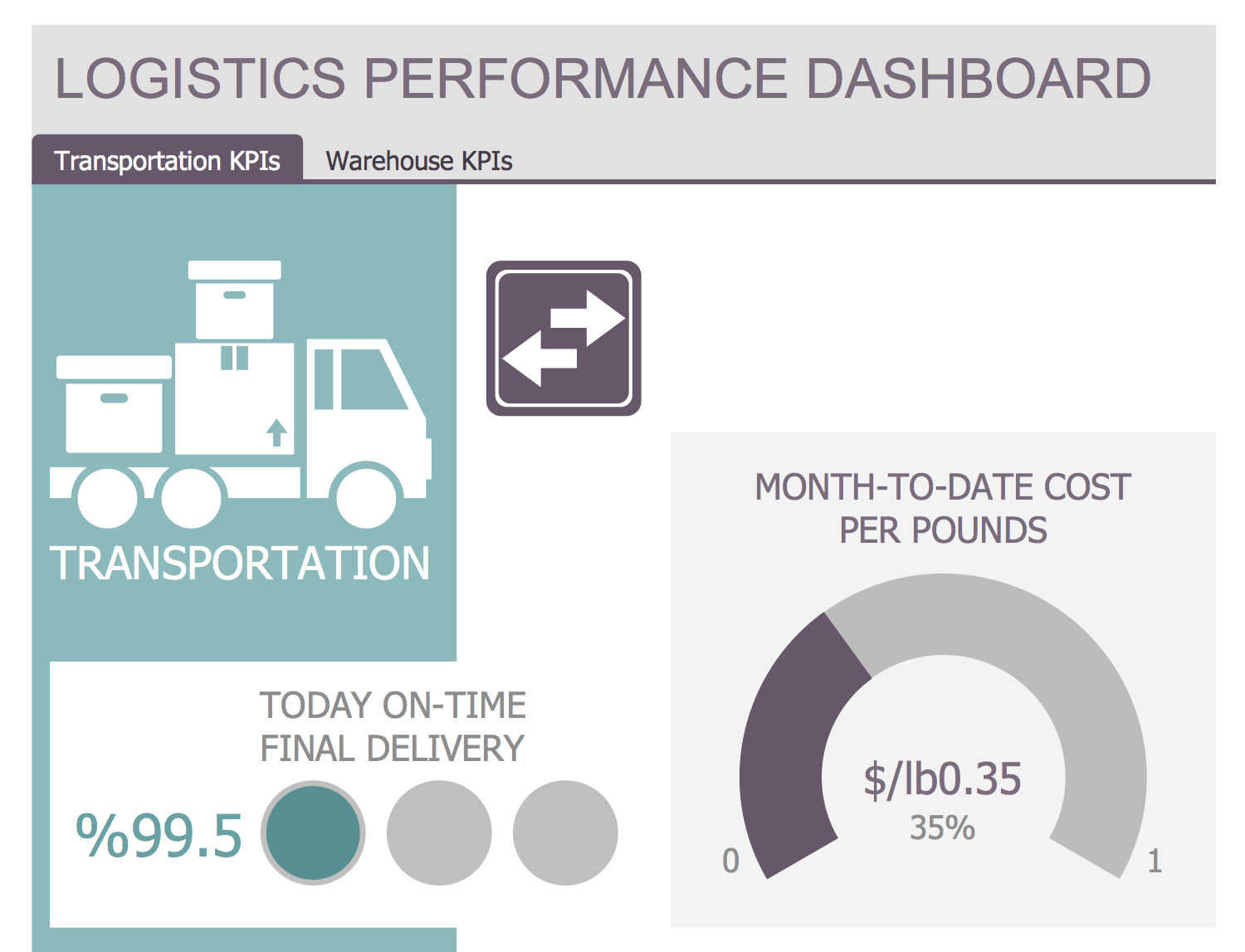 Logistic Dashboard Solution Conceptdraw Com