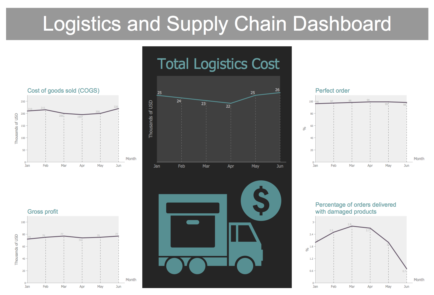 Template - Logistics and Supply Chain Dashboard