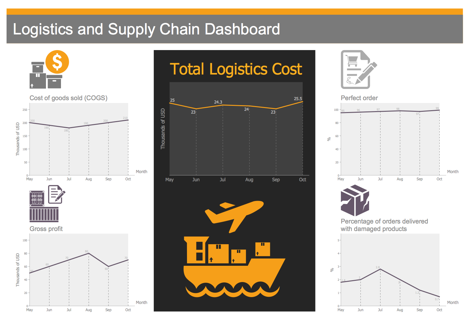 Logistics and Supply Chain Dashboard