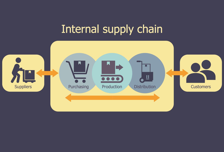 logistics flow chart - a company's supply chain