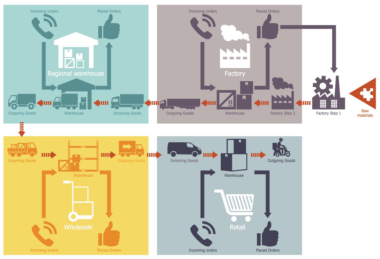 logistics flow charts conceptdrawcom