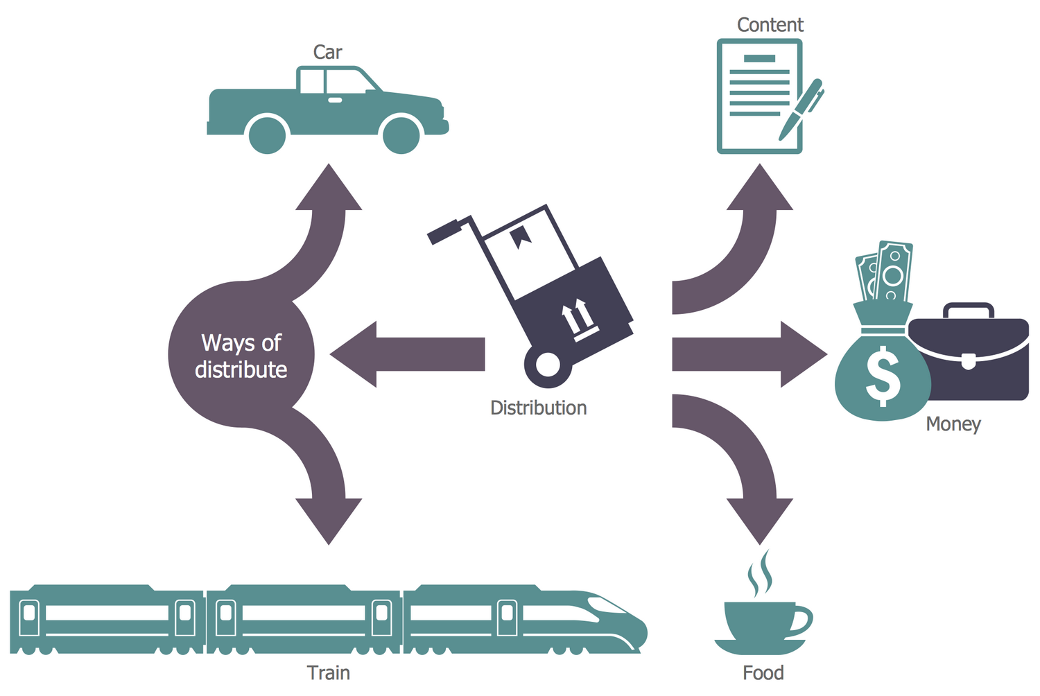 Logistics Flow Chart - Distribution Mind Map