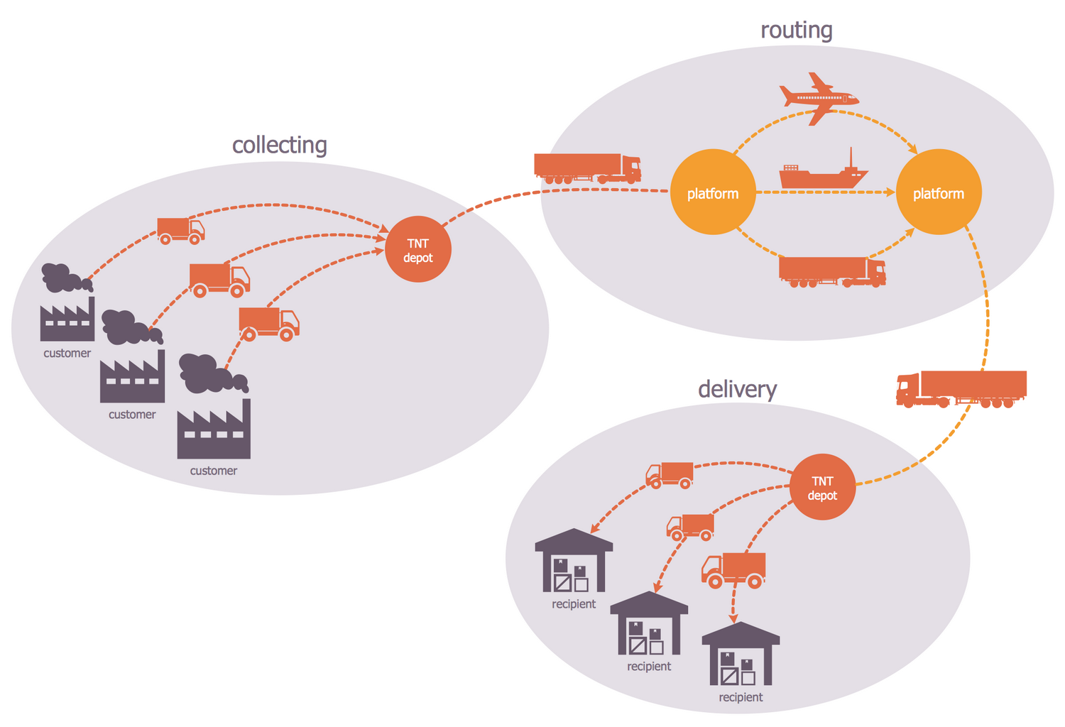 Logistics Flow Chart - Integrator Features
