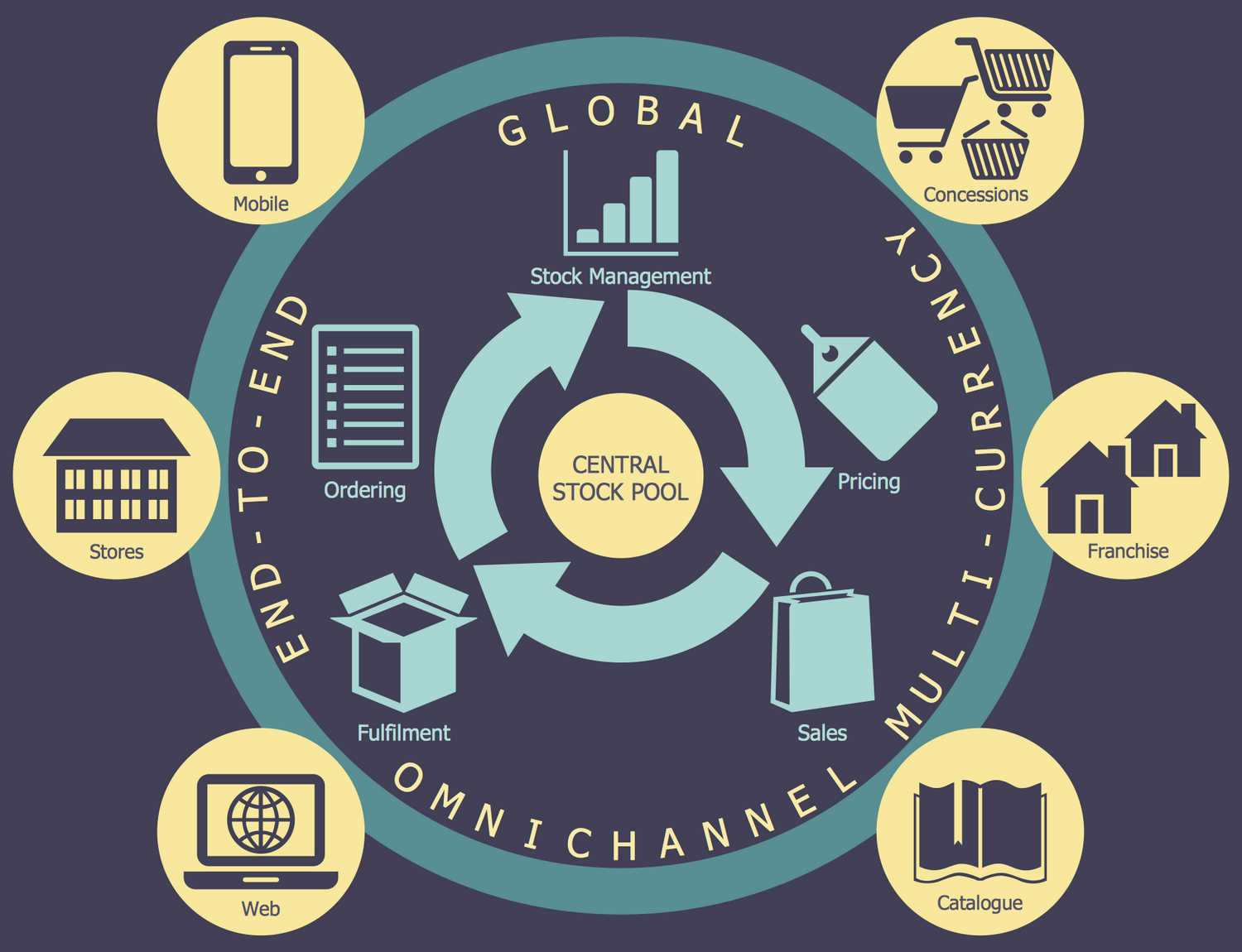 Logistics Flow Chart - Omnichannel Supply Chain