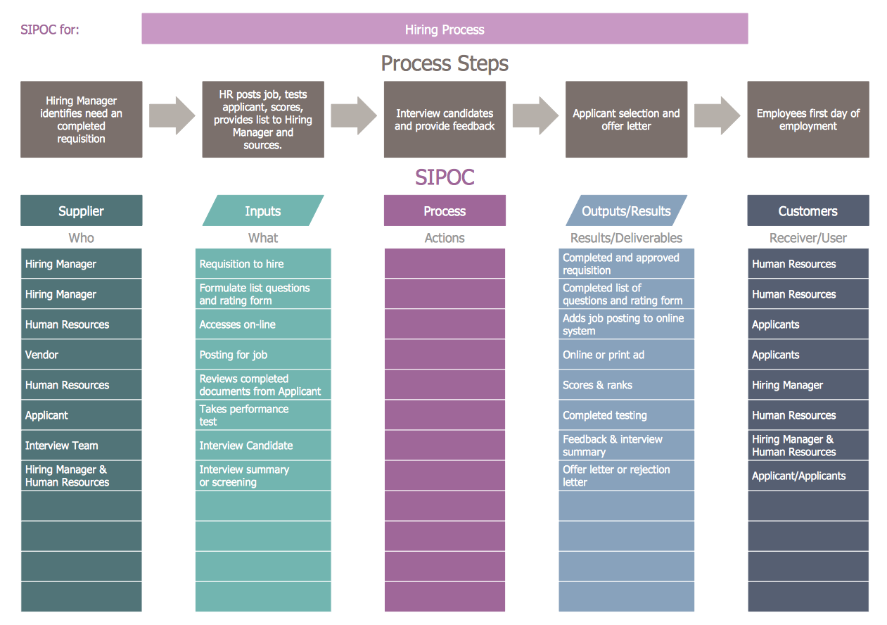 SIPOC Diagram — Hiring Process