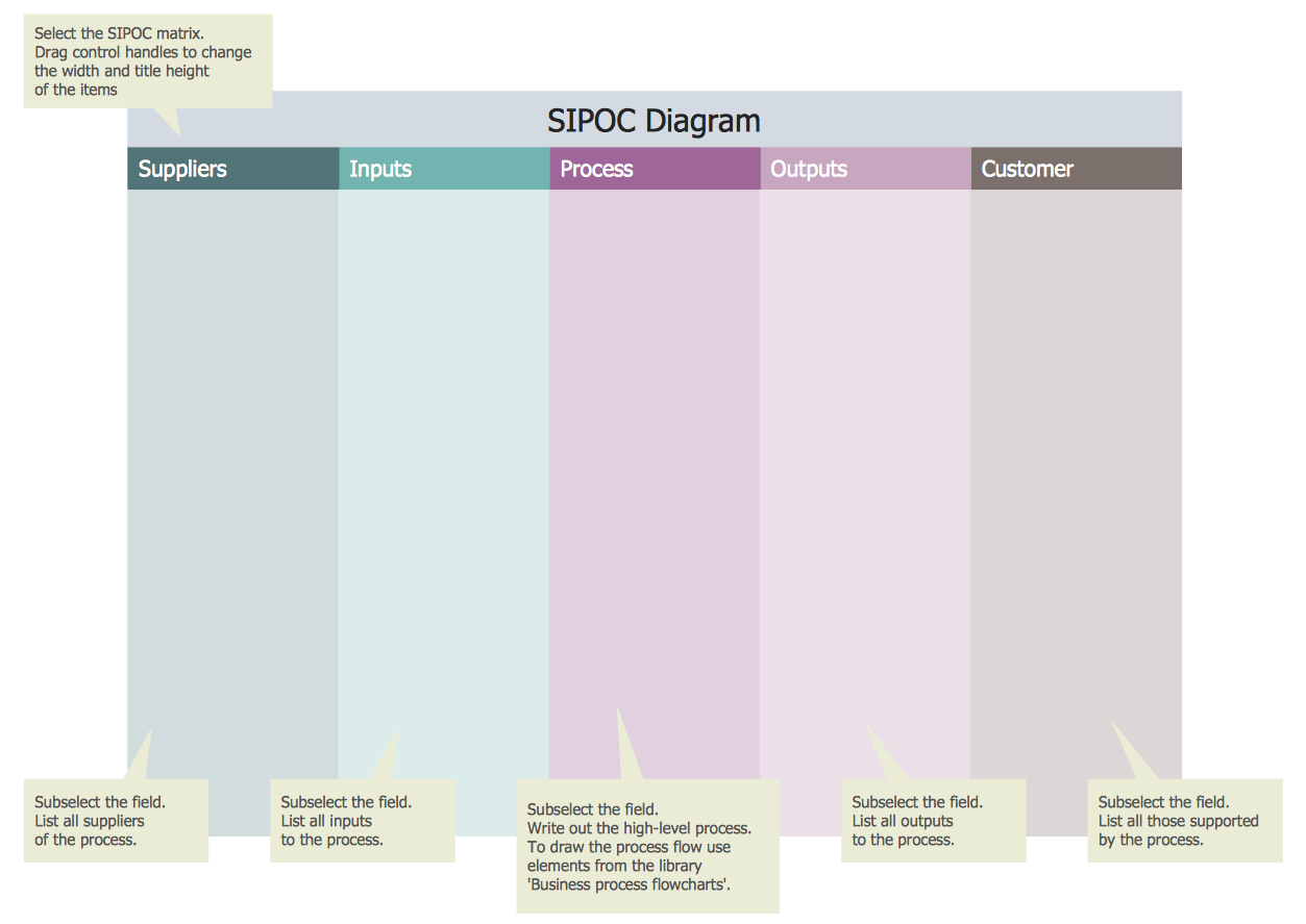 SIPOC Diagram Template