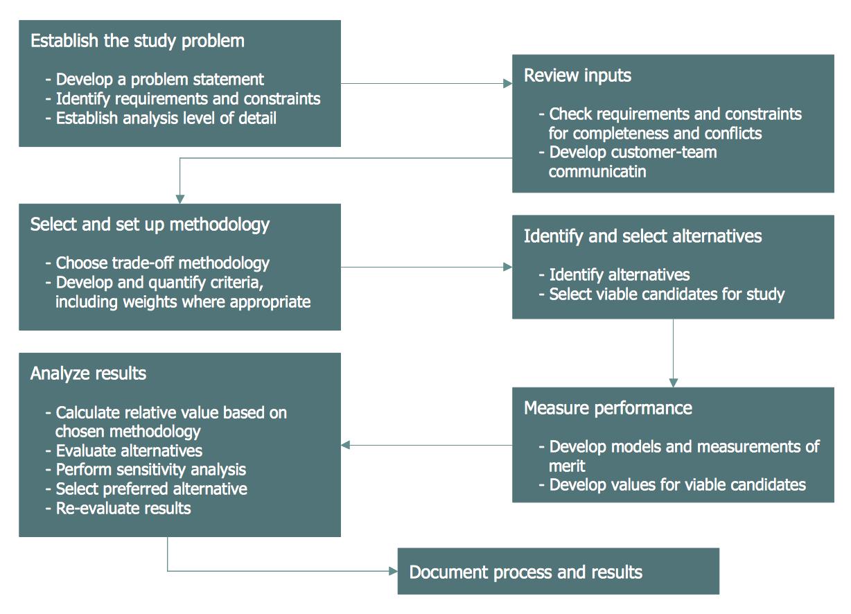 Trade Study Process Flowchart