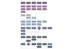 Wikimedia Development and Deployment Flowchart