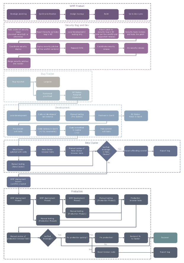 Wikimedia Development and Deployment Flowchart