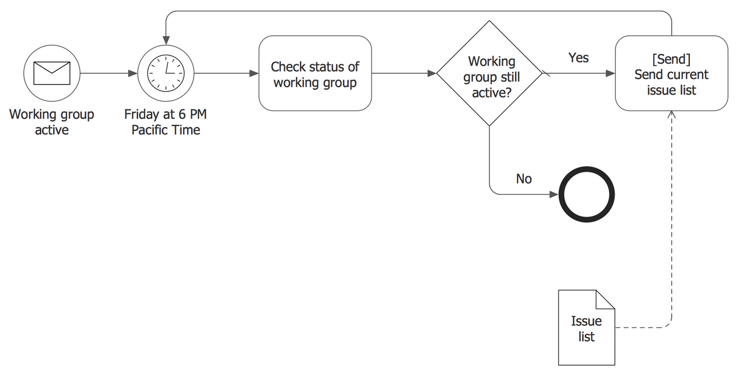 BPMN 2.0 Diagram - A Process with Normal Flow