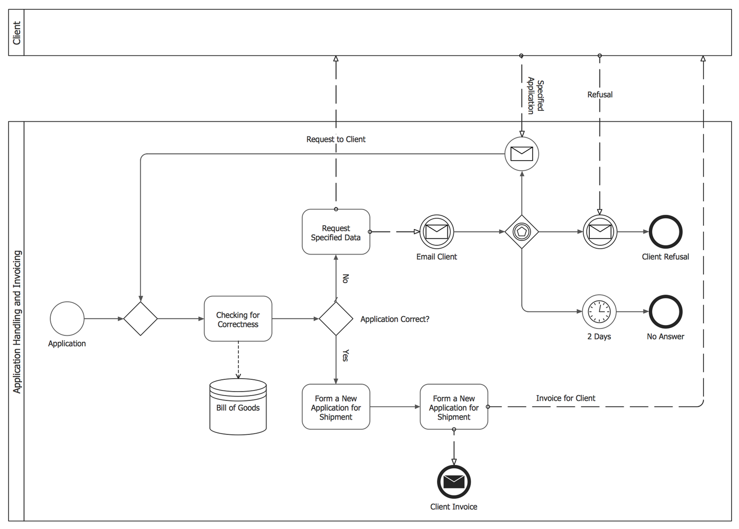 Application Handling and Invoicing — Collaboration BPMN 2.0 Diagram