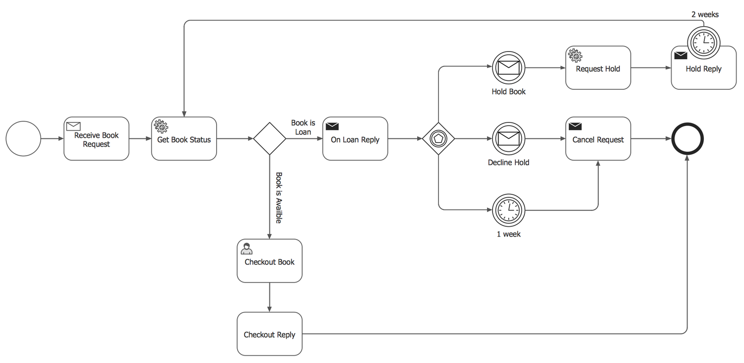 Booking Process — BPMN 2.0 Diagram