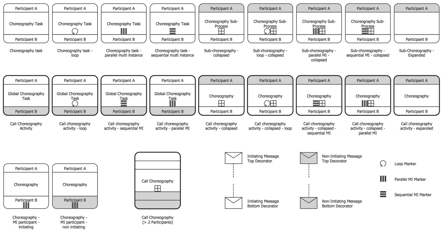 Design Elements — Choreographies BPMN 2.0