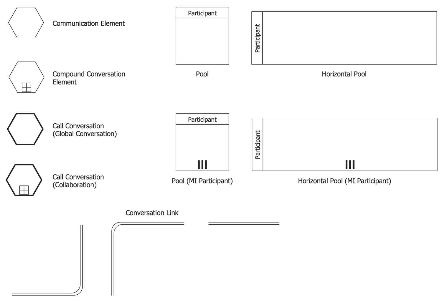 Design Elements — Conversations BPMN 2.0