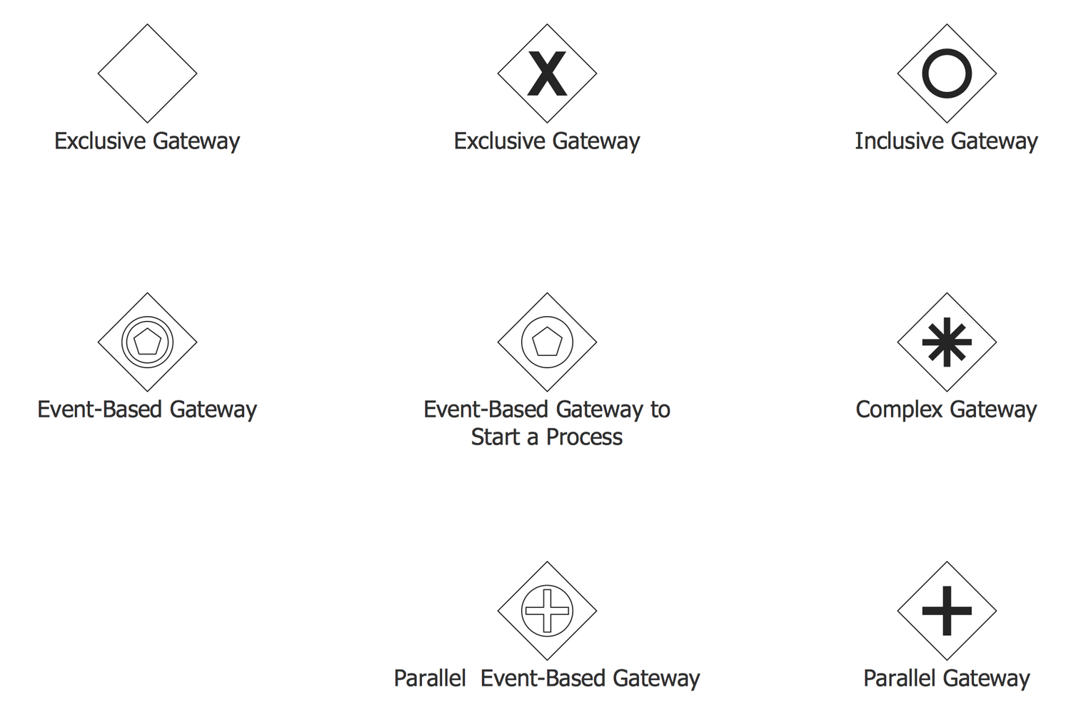 Design Elements — Gateways BPMN 2.0