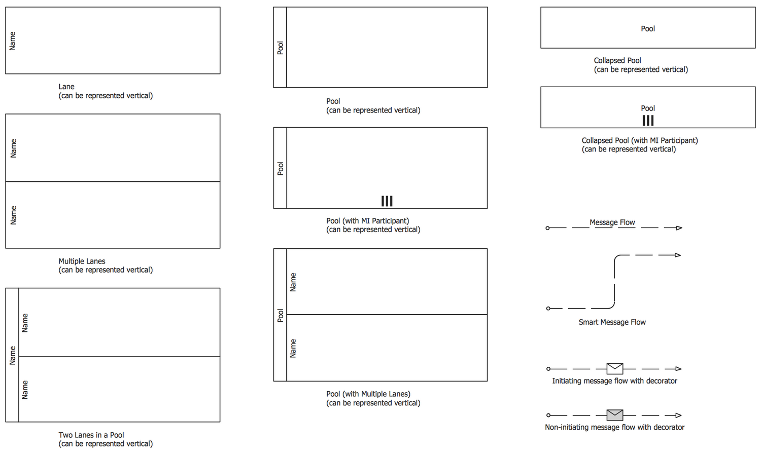 Design Elements — Swimlanes BPMN 2.0