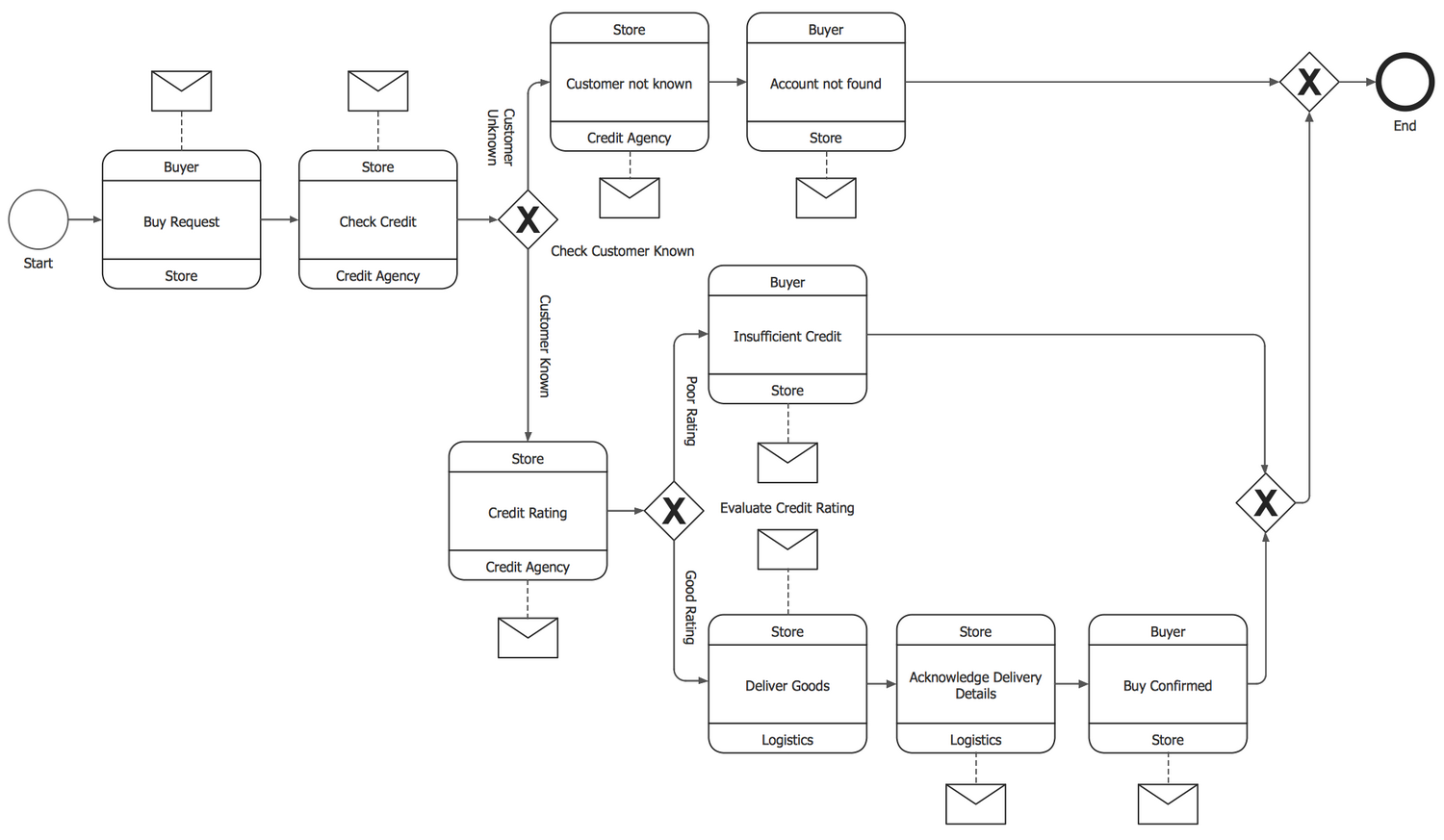 Business Process Model And Notation Solution