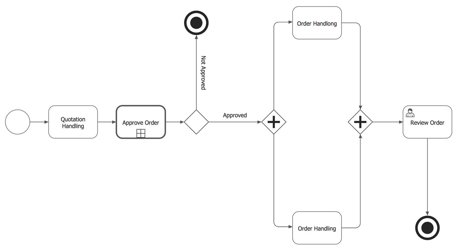 Order Process — BPMN 2.0 Diagram