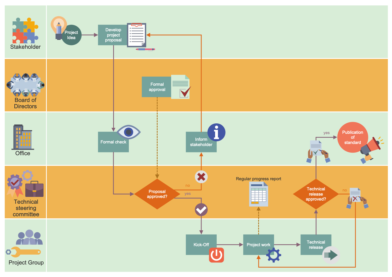 Business Process Workflow Diagram - Life Cycle of an ASAM Standard