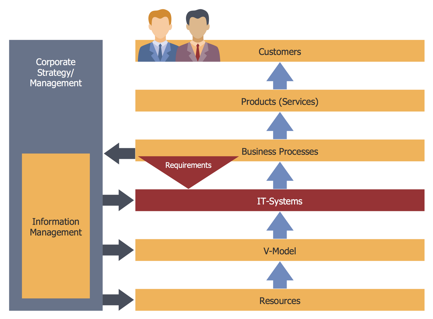 Business Processes and IT Systems
