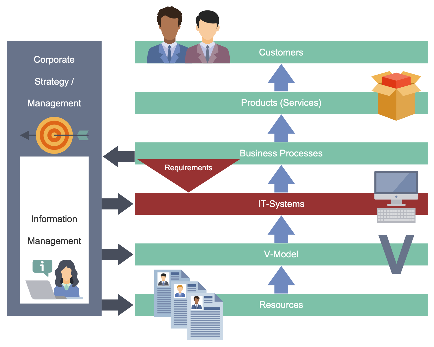 Business Process Workflow Diagram - Business Processes and IT Systems