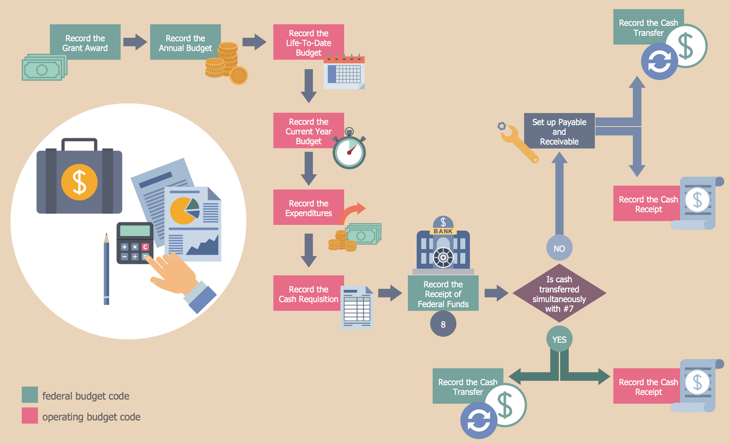 Business Process Workflow Diagram - Grant Accounting Business Process Flow