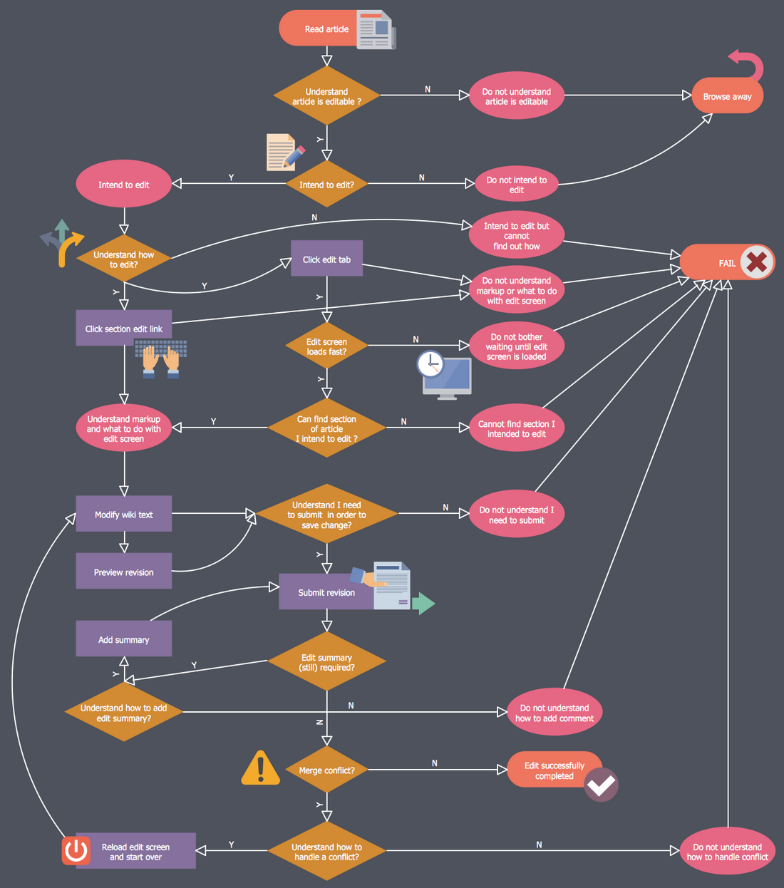 Business Process Workflow Diagram - Read to Edit Workflow