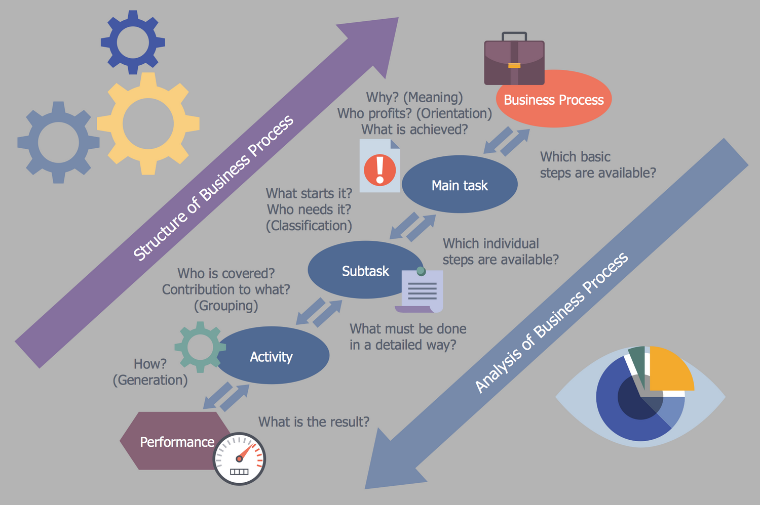 Business Processes Structure and Analysis