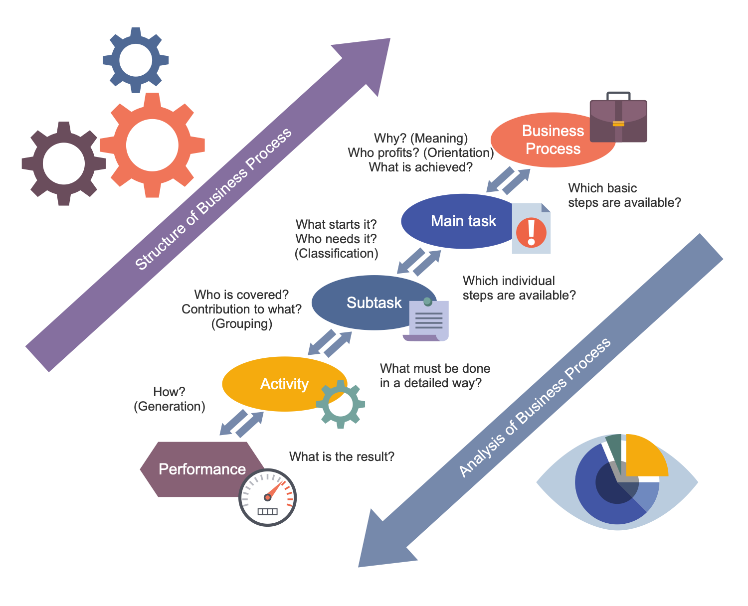 Business Process Workflow Diagram - Business Processes Structure and Analysis
