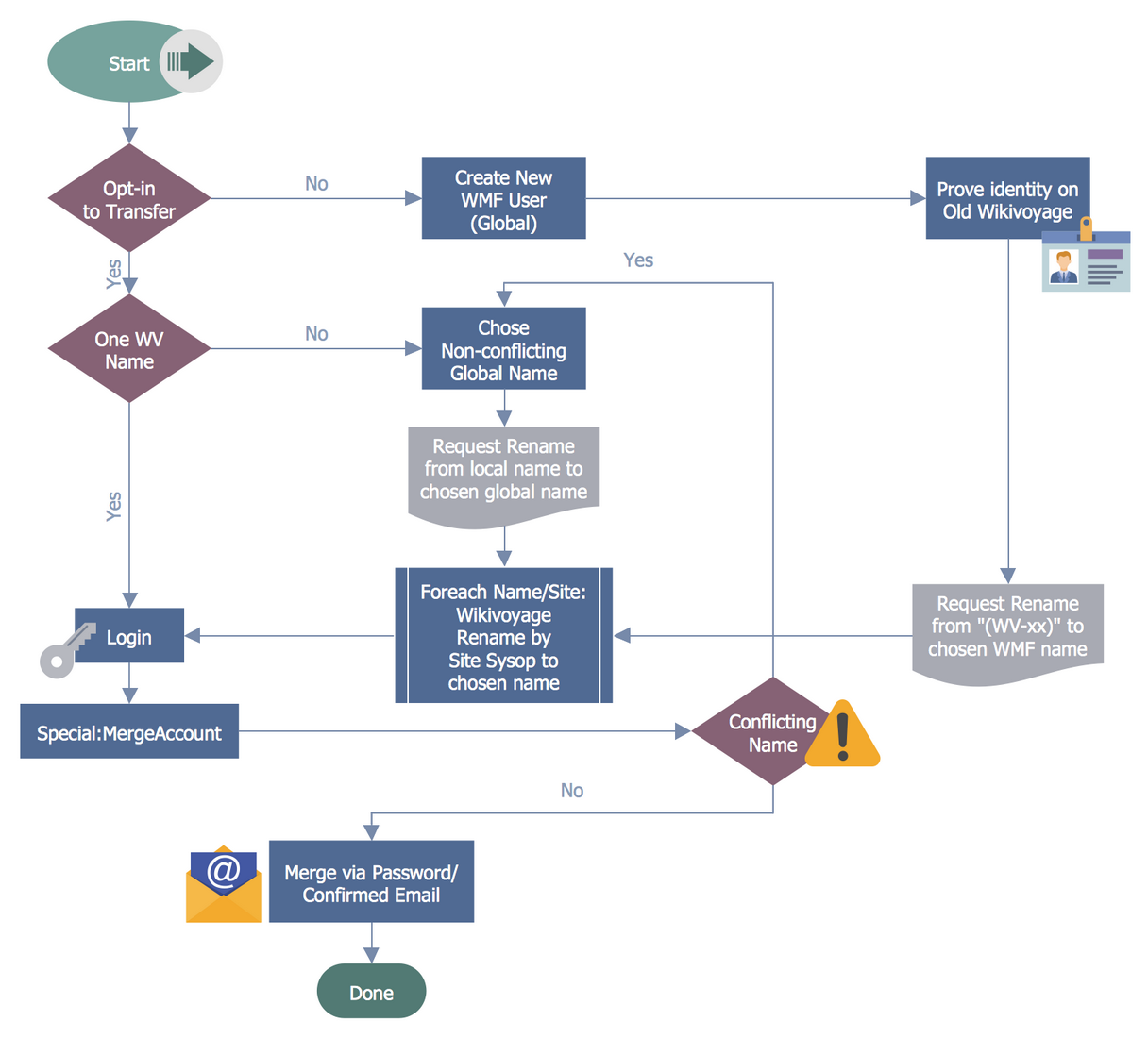 Business Process Workflow Diagrams Solution Conceptdraw Com