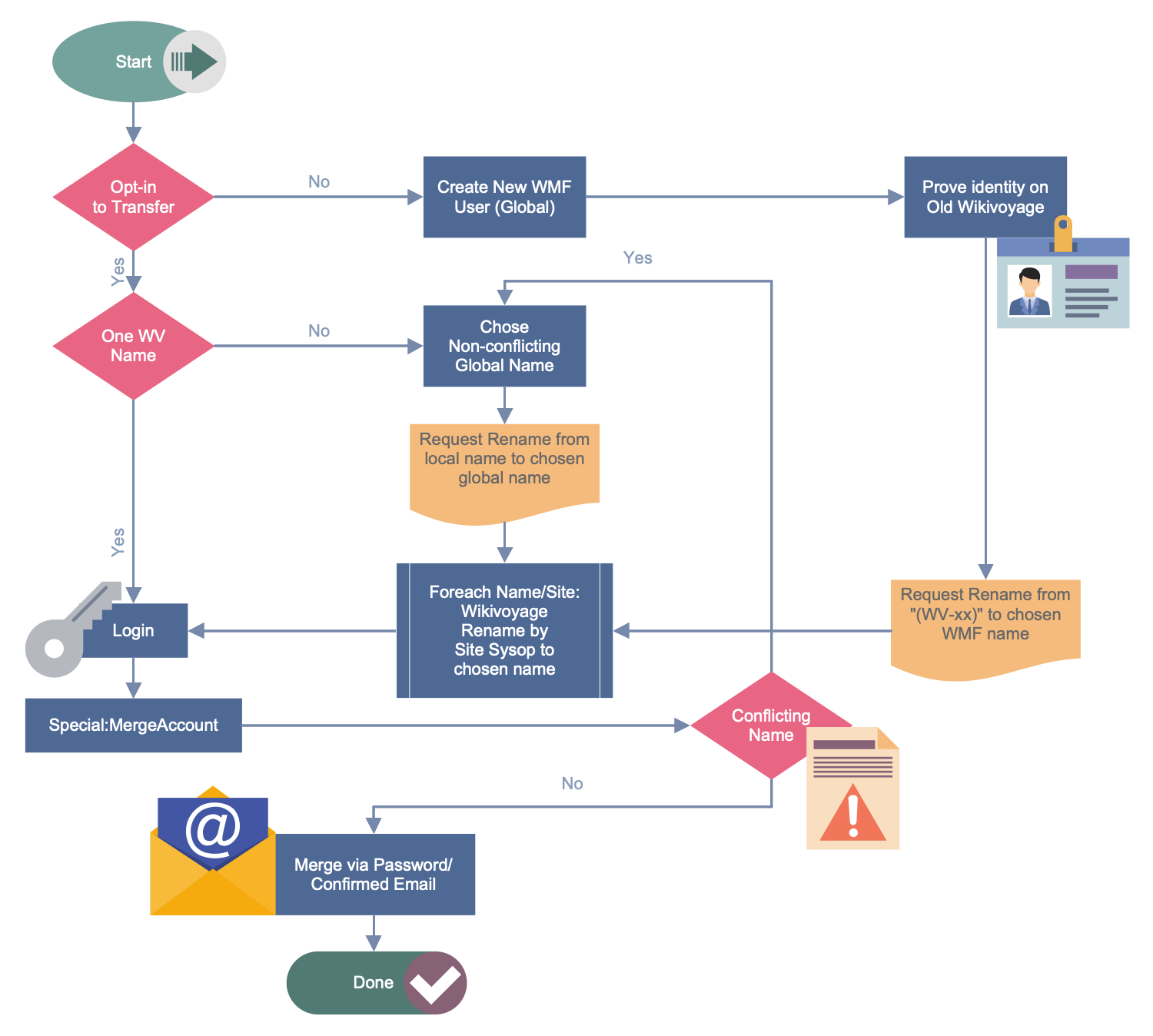 Business Process Workflow Diagram - Wikivoyage Global ID Workflow
