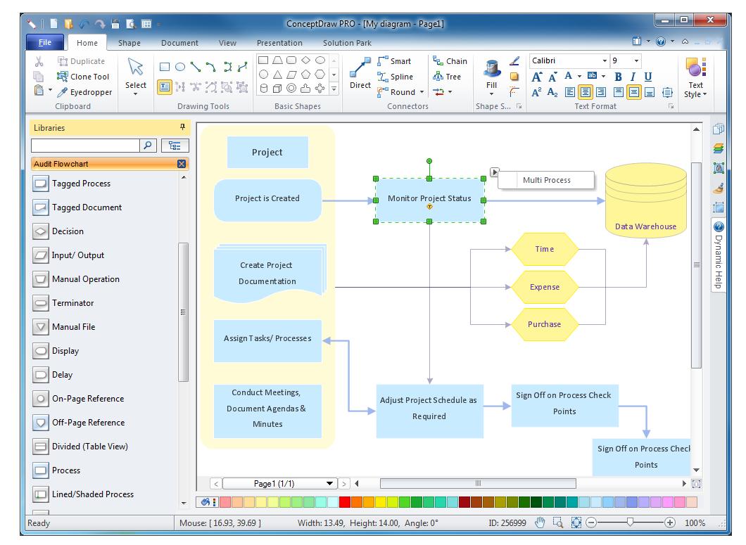 Audit Flowcharts Solution | ConceptDraw.com