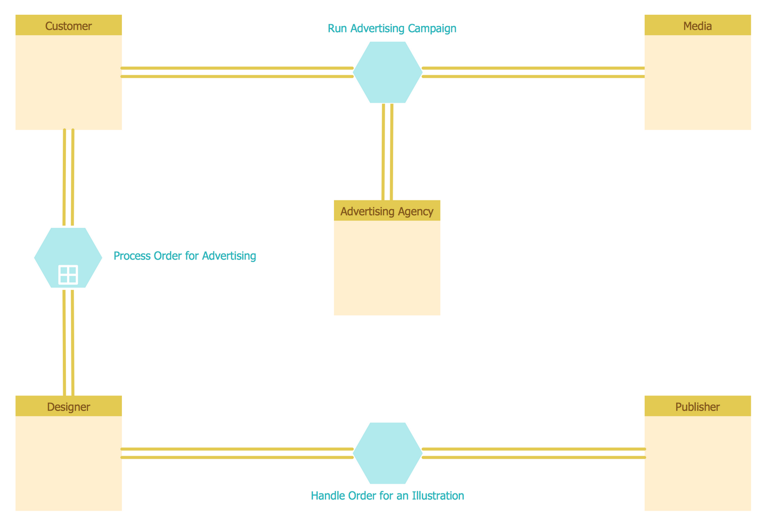 Conversation BPMN 2.0 Diagram — Advertising Creation Process