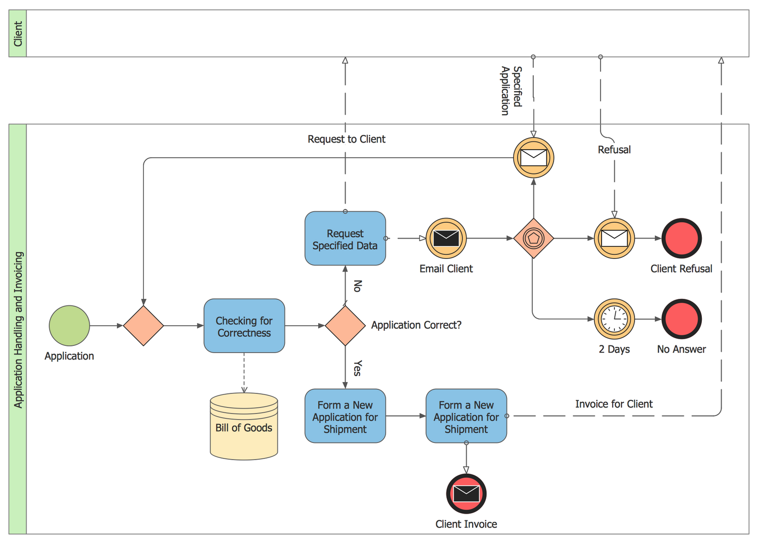 Collaboration BPMN 2.0 Diagram — Invoicing