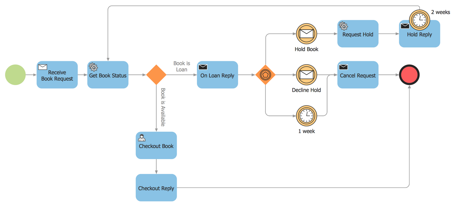 BPMN 2.0 Diagram — Booking Process