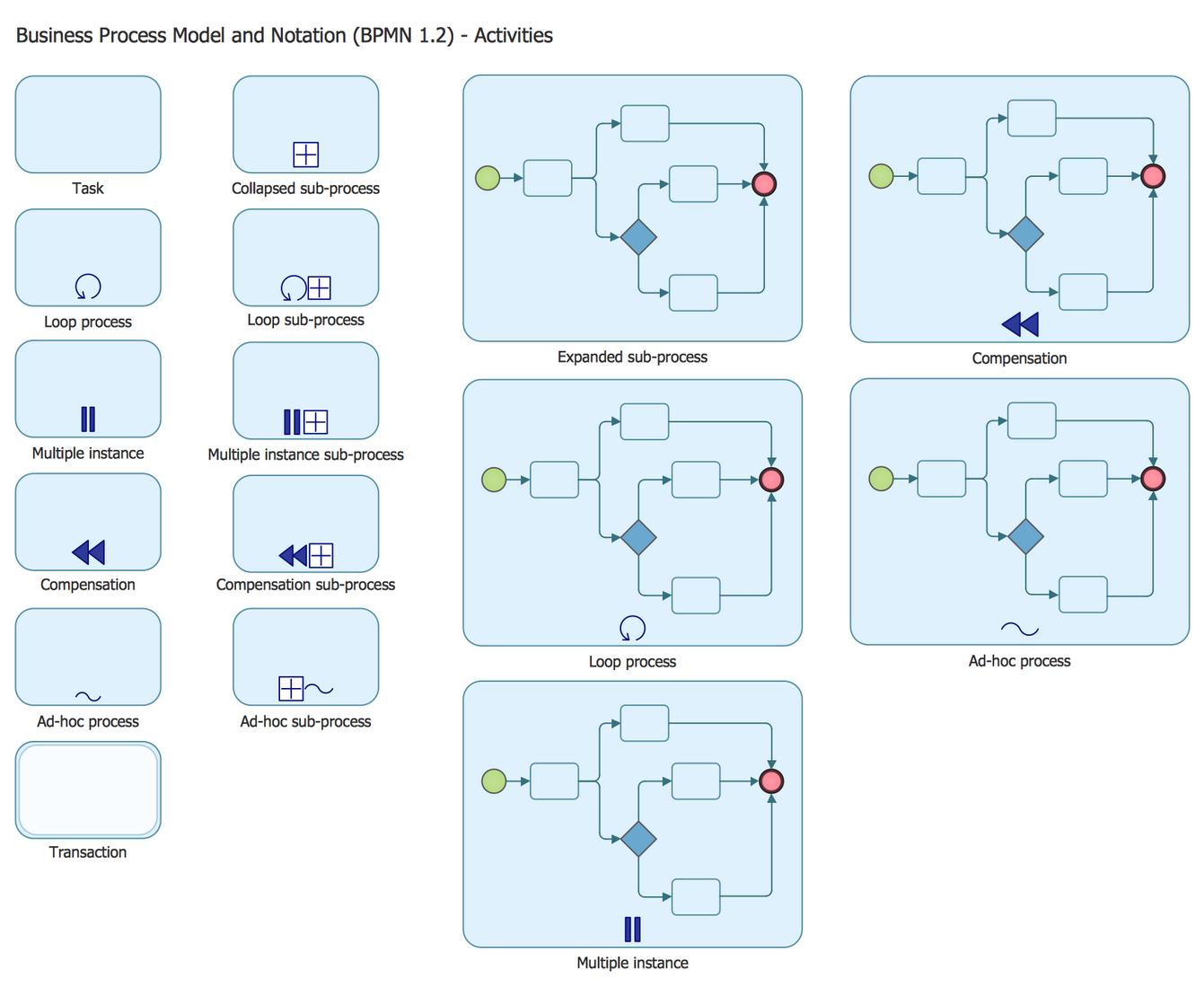 Business process diagram solution conceptdraw design elements bpmn 12 activities ccuart Images