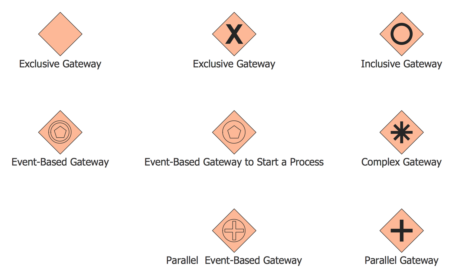 Design Elements BPMN 2.0 — Gateways