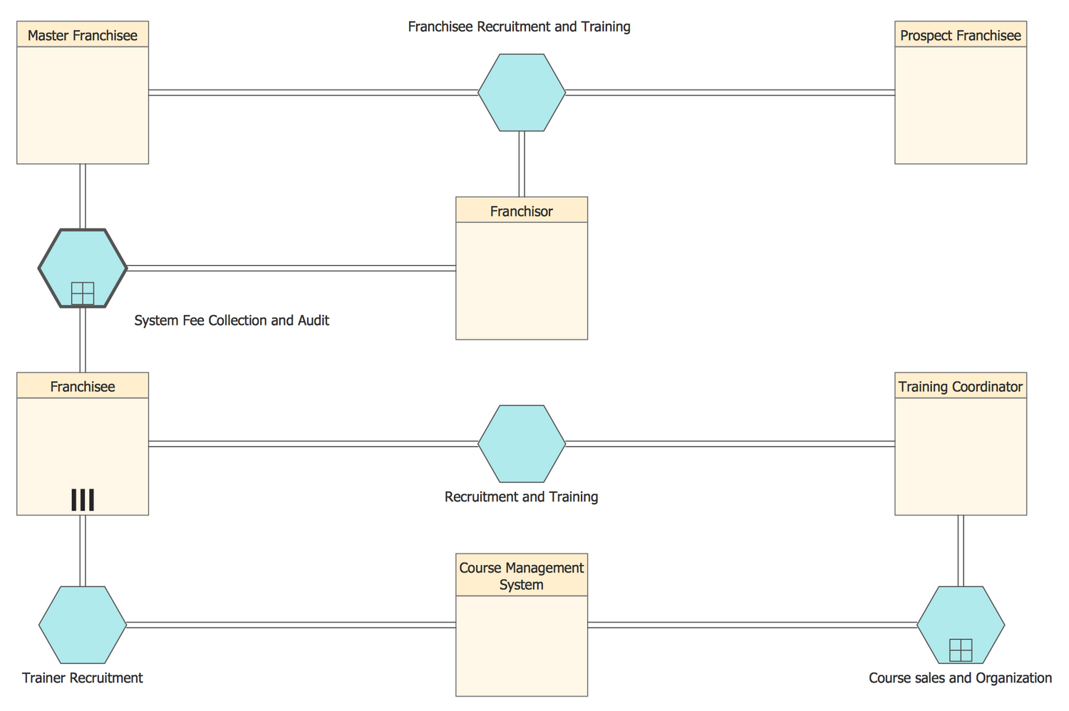 Conversation BPMN 2.0 Diagram - Recruitment and Training