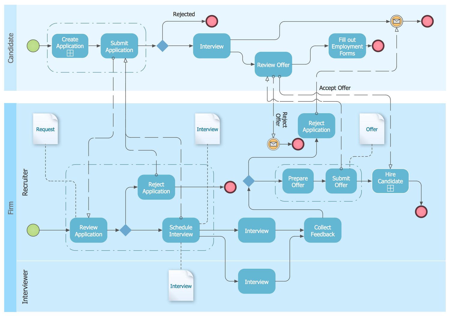 Hiring Process BPMN 1.2 Diagram